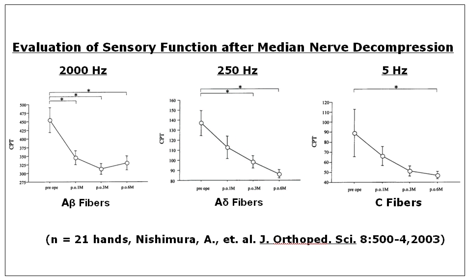 Nishimura, A., Ogura, T., Hase, H., Makinodan, A., Hojo, T.; Katsumi, Y., Yagi, K., Kubo, T.  Evaluation of sensory function after median nerve decompression in carpal tunnel syndrome using the current perception threshold test.   Journal of Orthopedic Science Vol. 8:500-504, 2003.